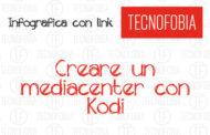 Infografica Configurazione Kodi :addon, iptv, sport
